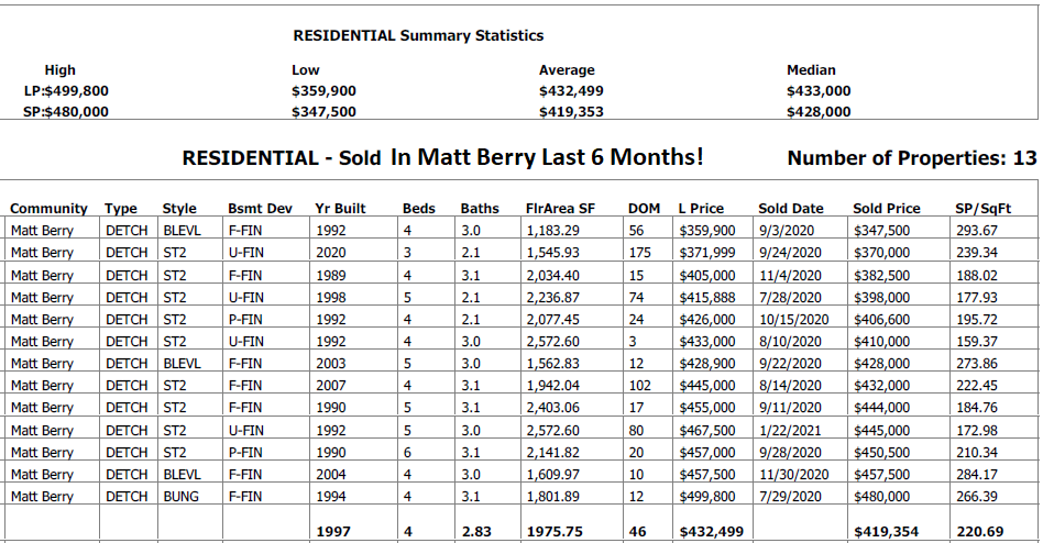 Homes Recently Sold In Matt Berry real estate data