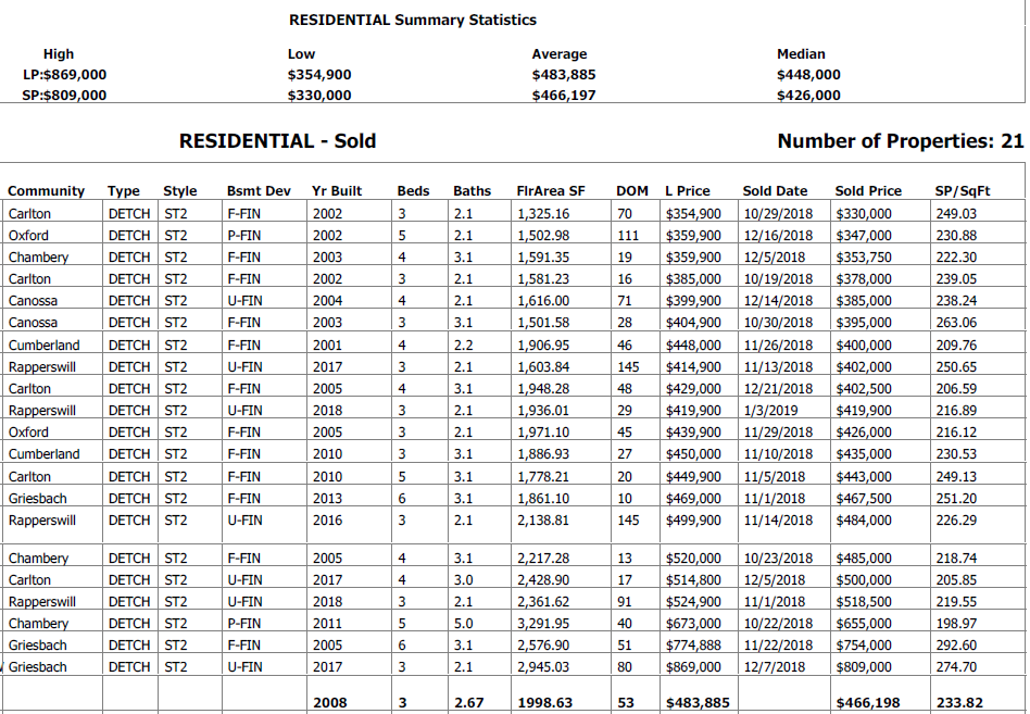 real estate stats for newer 2 storey homes sold in north west edmonton