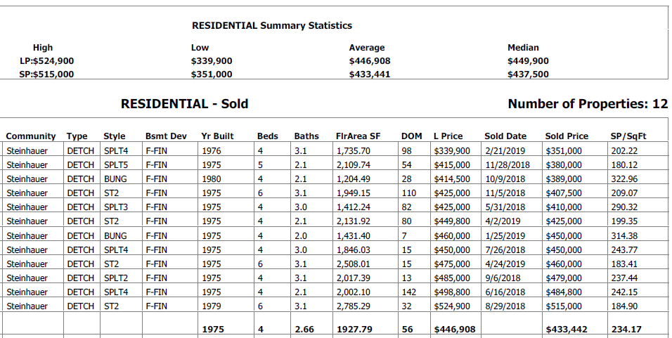 real estate stats for homes sold in steinhauer neighbrhood edmonton