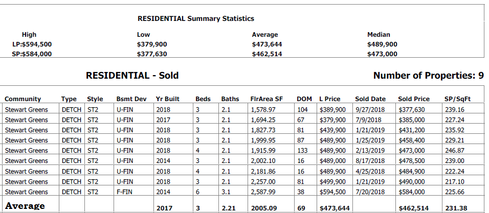 real estate statistcs for homes sold in stewart greens edmonton