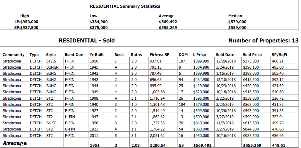 real estate stats for homes sold in strathcona community in edmonton in the last 6 months