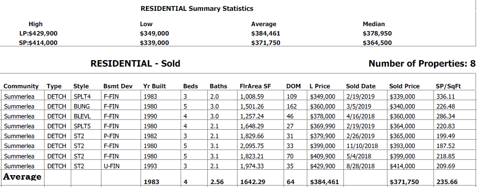 real estate stats for homes sold in summerlea edmonton
