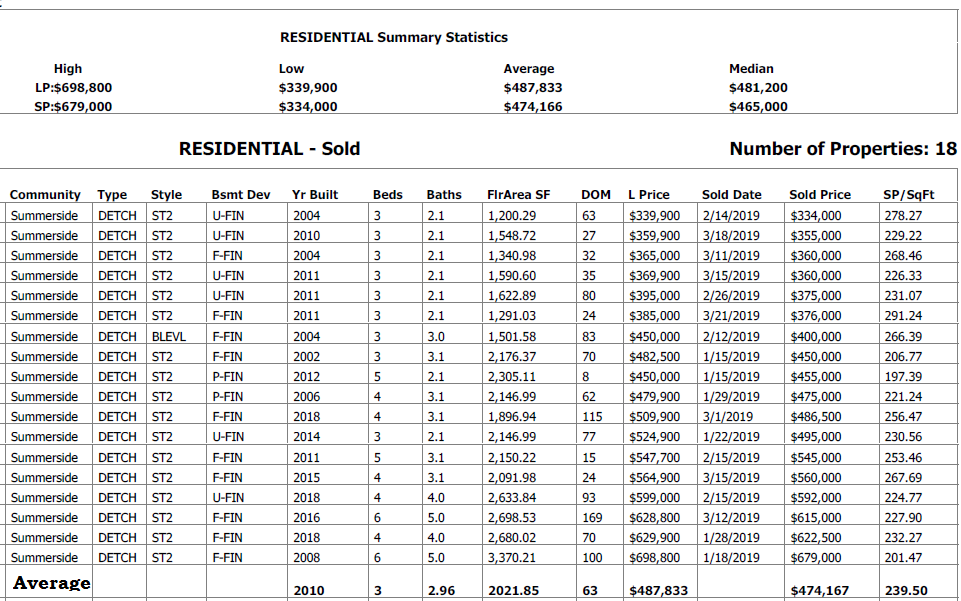 edmonton real estate statistics for homes sold in summerside in the last 90 days