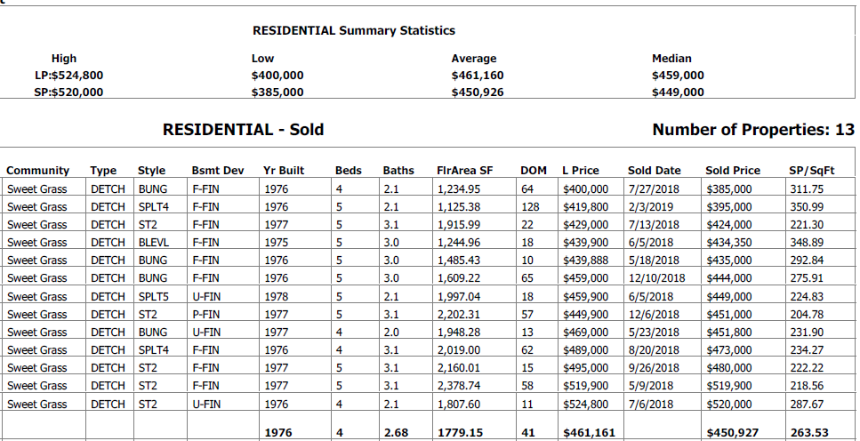 real estate stats for homes sold in sweet grass community edmonton