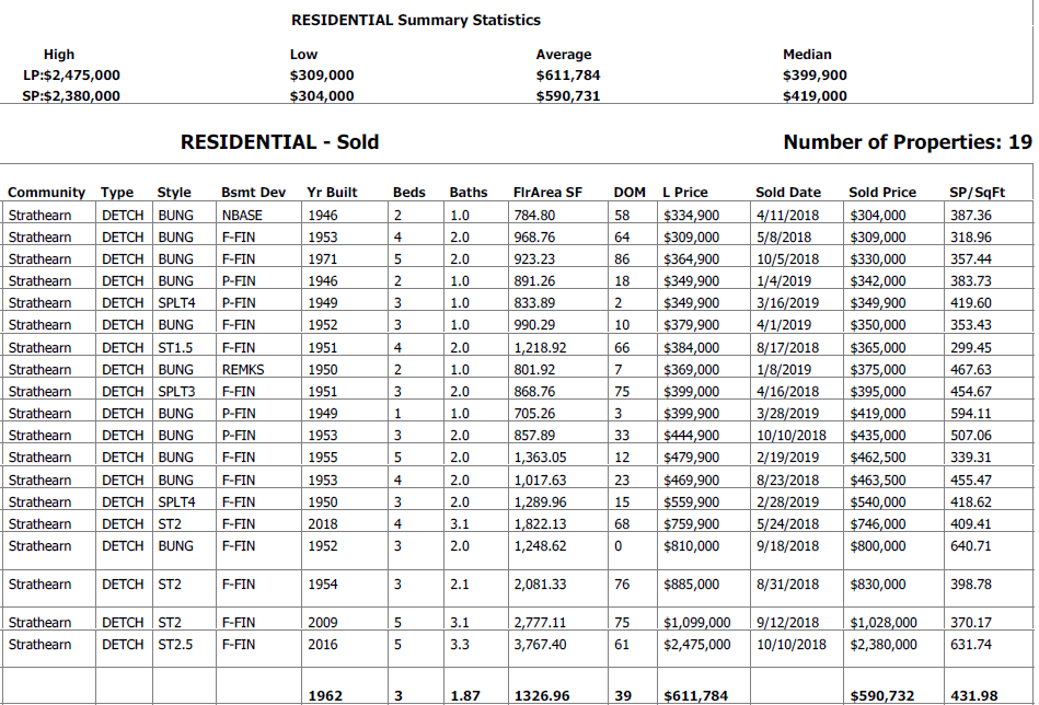 real estate stats for homes sold in strathearn edmonton in the last 12 months