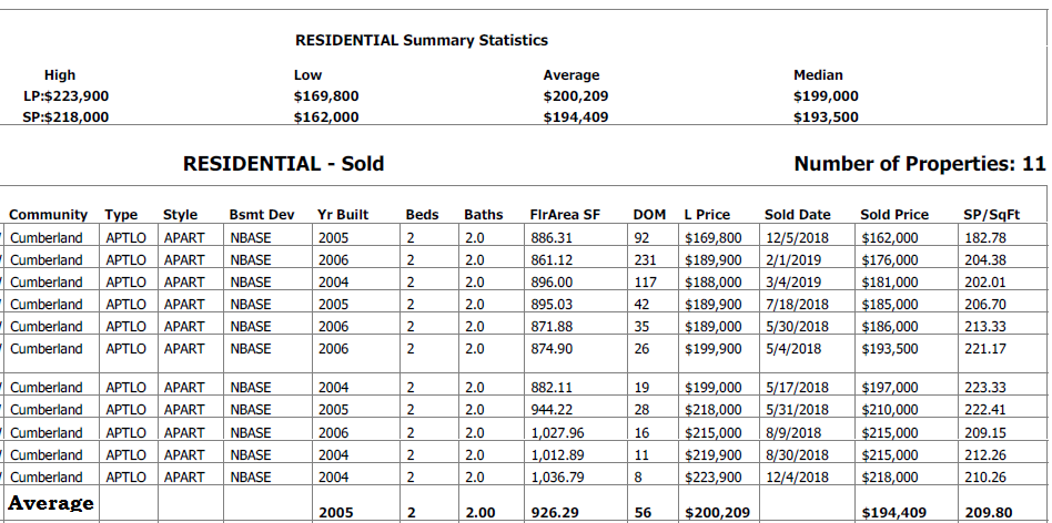 real estate statistics for condos sold in skyview ladning in the last 12 motnhs