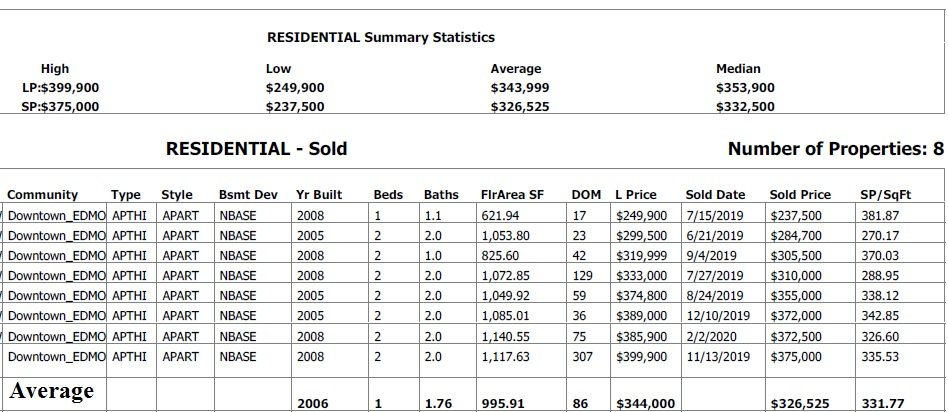 condos sold in alta vista edmonton real estate stats