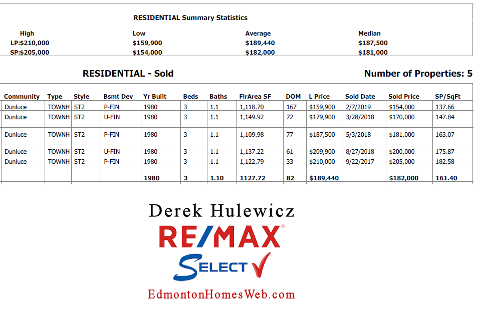 real estate data for condos sold in regal estates edmonton