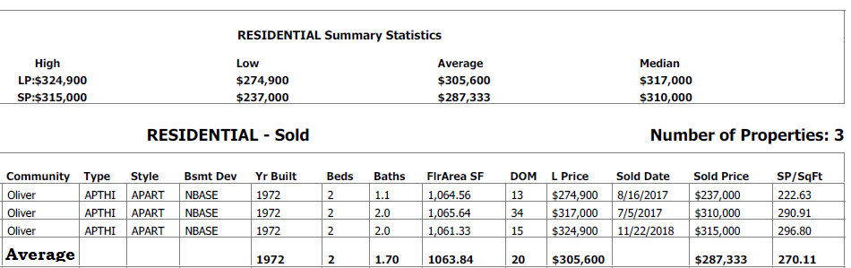 real estate stats for condos sold in westcliffe arms