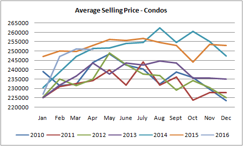 graph for average selling price for condos in edmonton from january of 2010 to april of 2016