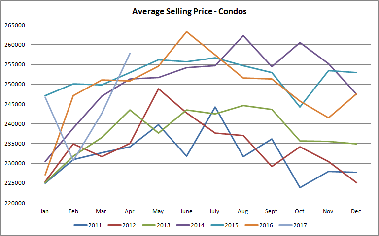 graph for average selling price for condos sold in edmonton from january of 2011 to april of 2017