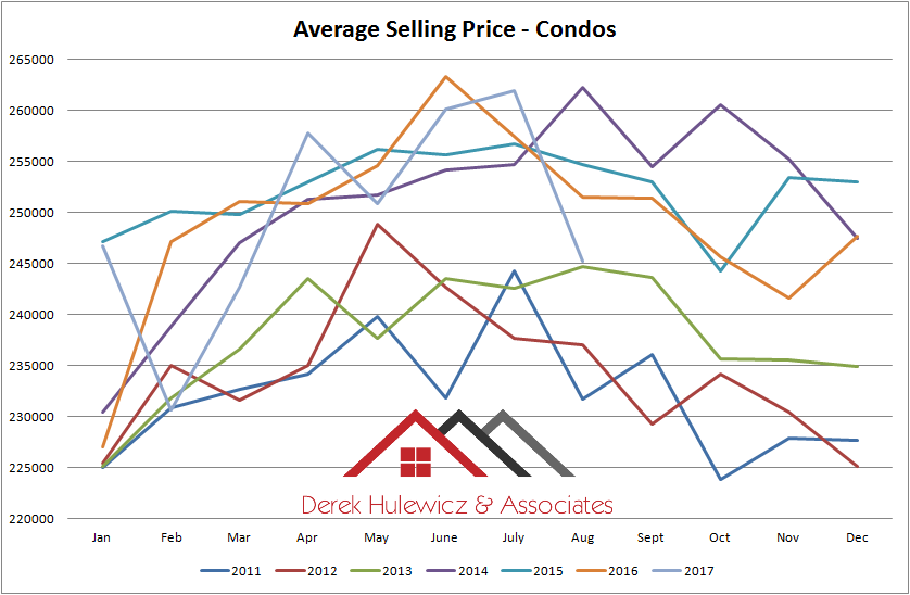 graph for average selling price for condominiums sold in edmonton from january of 2010 to august of 2017