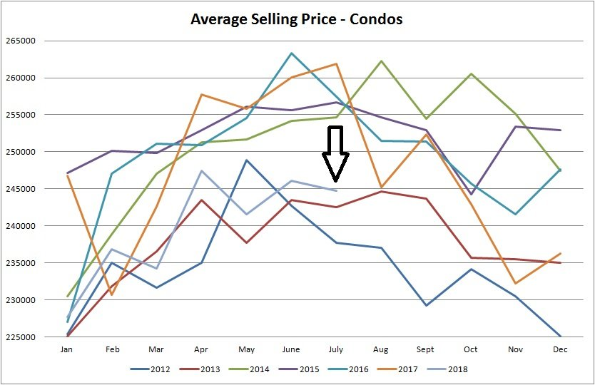real estate stats for average selling price  for condos sold in Edmonton from January of 2012 to August of 2018