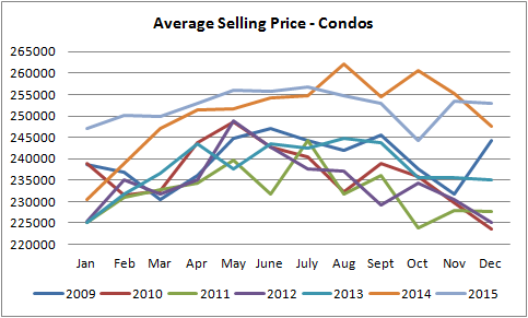 graph for single degraph for condos sold in edmonton from january of 2010 to december of 2015