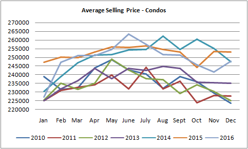 graph for average selling prices for condos sold in Edmonton from January of 2010 to December of 2016