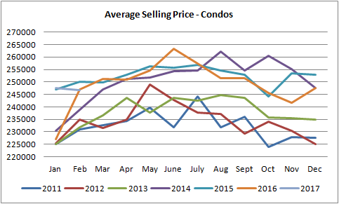 graph for condos sold in edmonton from january of 2011 to january of 2017