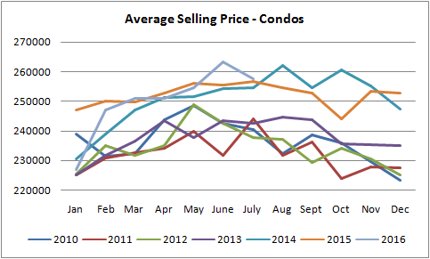 graph for condo prices sold in edmonton from january of 2010 to july of 2016