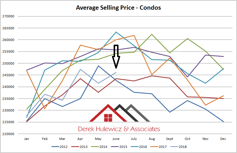 graph for average selling prices of condos in edmonton from january of 2012 to july of 2018