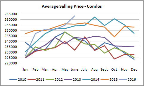 average selling price for condos in Edmonton grap