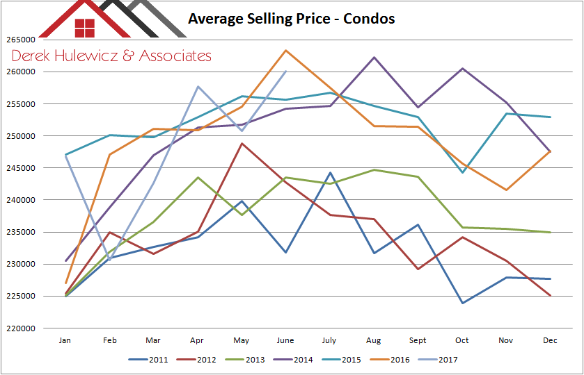 graph for average selling price of condos in edmonton from january of 2011 to june of 2017