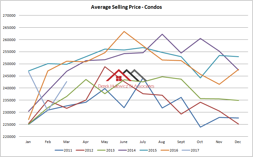 graph for average selling price of condos sold in edmonton from January of 2011 to March of 2017