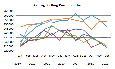 graph for prices ofgraph for  condos sold in edmonton between january of 2010 to may of 2016