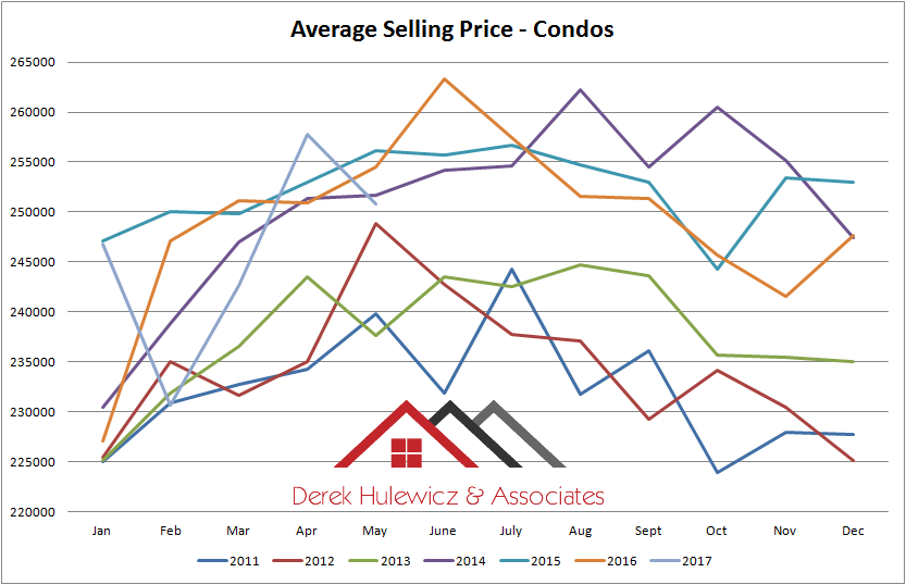 graph for average selling price for condos sold in edmonton from january of 2011 to may of 2017