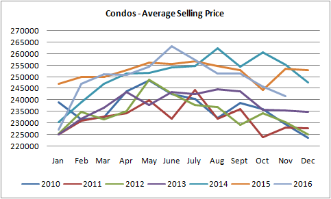 graph for sgraph for condos sold in edmonton from january of 2010 to november of 2016