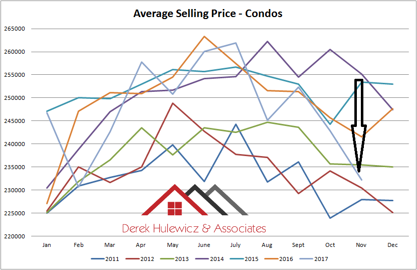 graph for average selling rpcie graph fro average selling price of condos sold in Edmonton from january of 2011 to november of 2017
