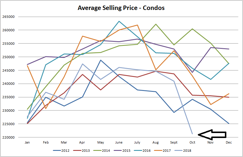 real estate graph for average selling price for condos sold in edmonton from january of 2012 to october of 2018