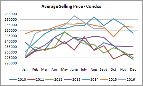 average selling price graph for condos sold in edmonton from january of 2010 to september of 2016
