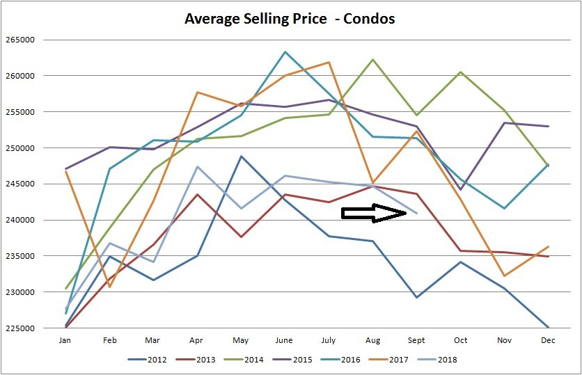 real estate statistics graph for average selling price of condos sold in edmonton from january of 2012 to september of 2018