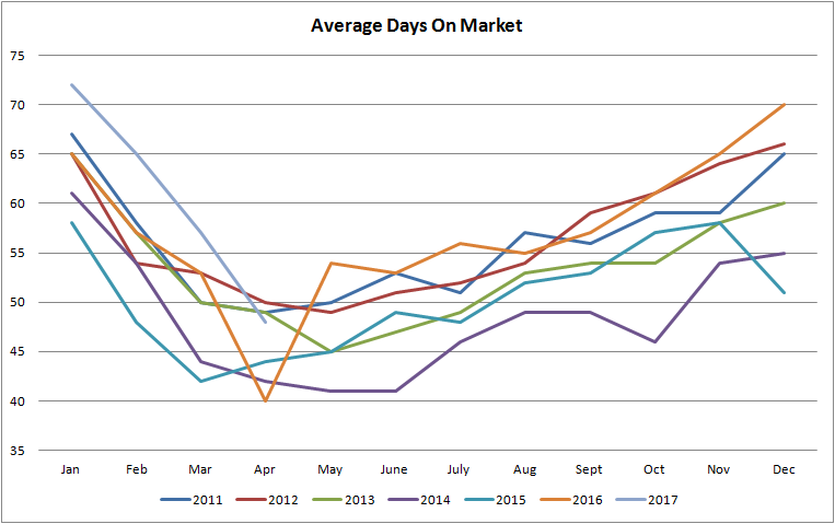 graph for average days on the market for properties sold in edmonton from january of 2011 to april of 2017