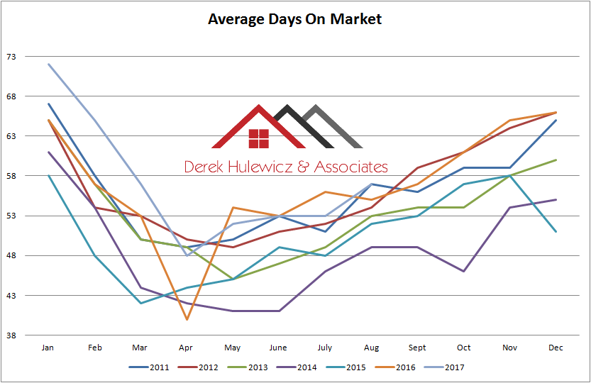 graph for average days on market of homes sold in edmonton from january of 2010 to august of 2017