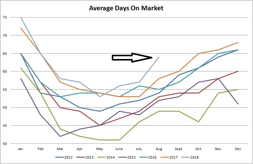 real estate stats for average days on market for residential properties sold in Edmonton from January of 2012 to August of 2018