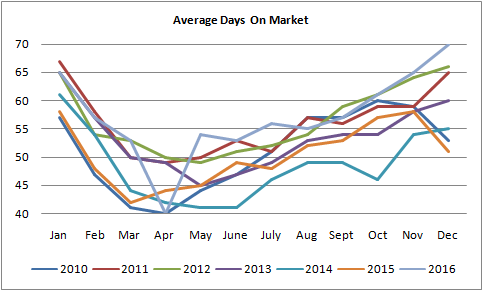 graph for average days on market for homes sold in Edmonton from January of 2010 to December of 2016