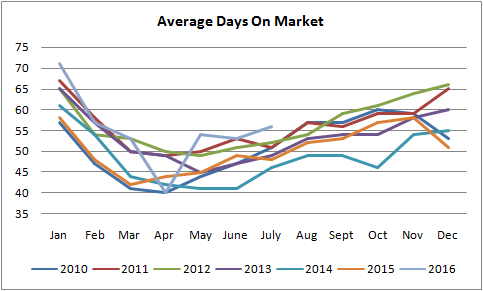 average days on market graph for homes for sale in edmonton from january of 2010 to july of 2016