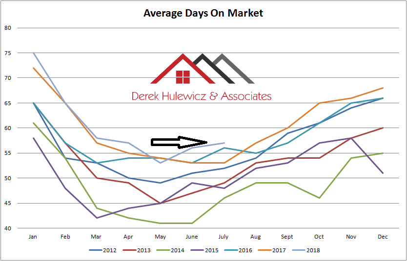 graph for average days on market for homes and condos sold in edmonton from january of 2012 to july of 2018