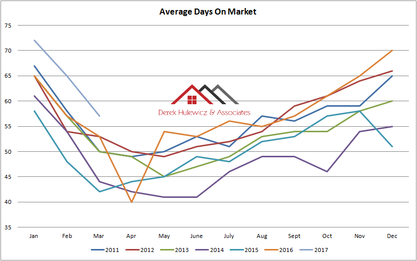 gragraph for average days on the market for houses and condos sold in edmonton from January of 2011 to March of 2017