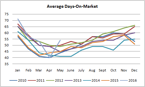 graph for average days on the market for homes sold in edmonton between january of 2010 to may of 2016