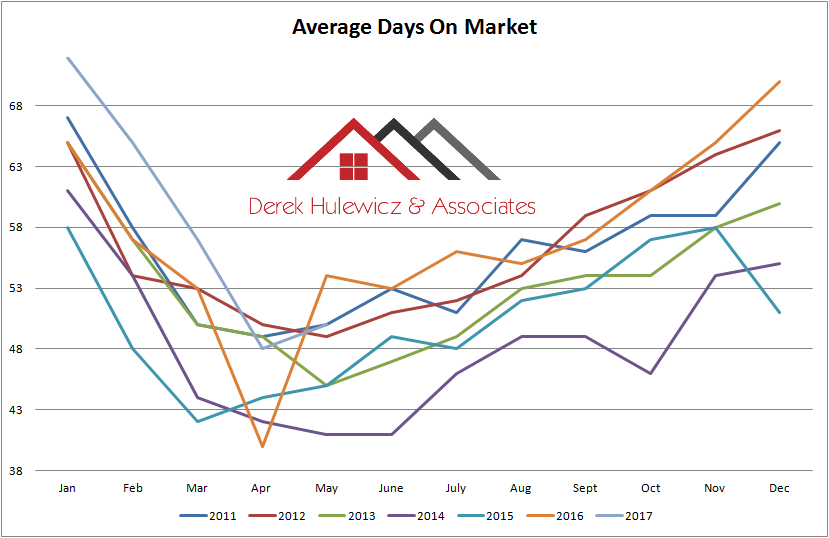 graph for average days on market fo homes sold in edmonton from january of 2011 to may of 2017