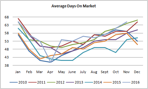 graph for average days on market for homes sold in edmonton from january of 2010 to november of 2016
