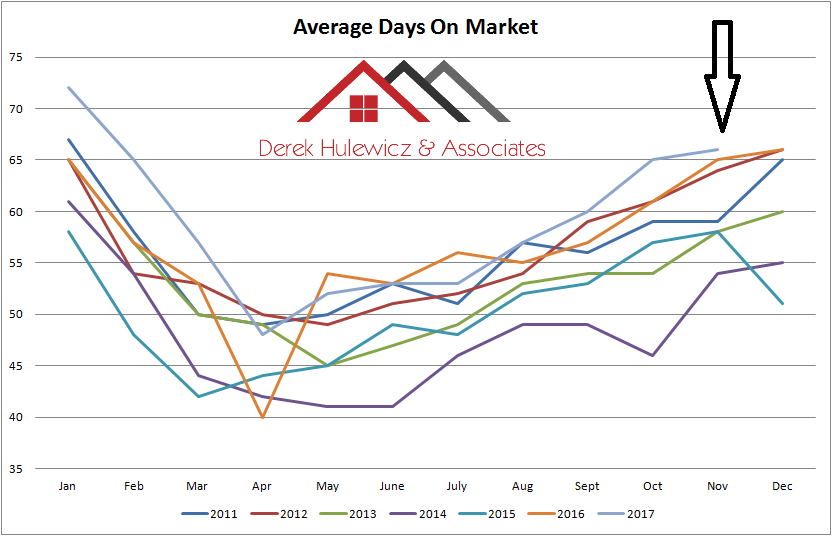 graph for average days on market for homes sold in Edmonton from january of 2011 to november of 2017