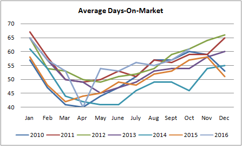 graph for average days on market for properties sold in edmonton from january of 2010 to november of 2016