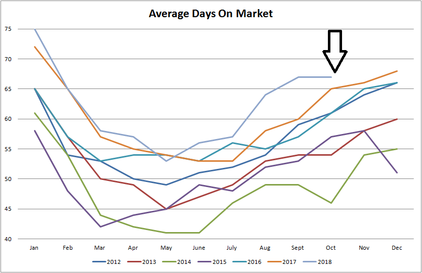 real estate graph for average days on market for residential properties sold in edmonton from january of 2012 to october of 2018