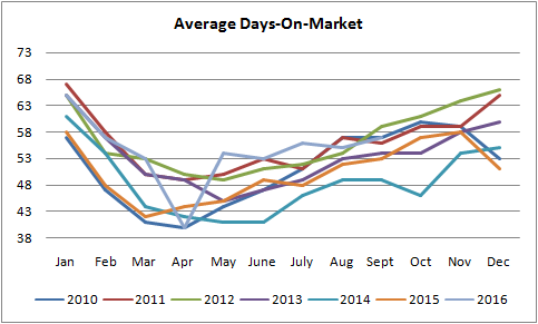 average days on the market graph for homes selling in edmonton from january of 2010 to september of 2016