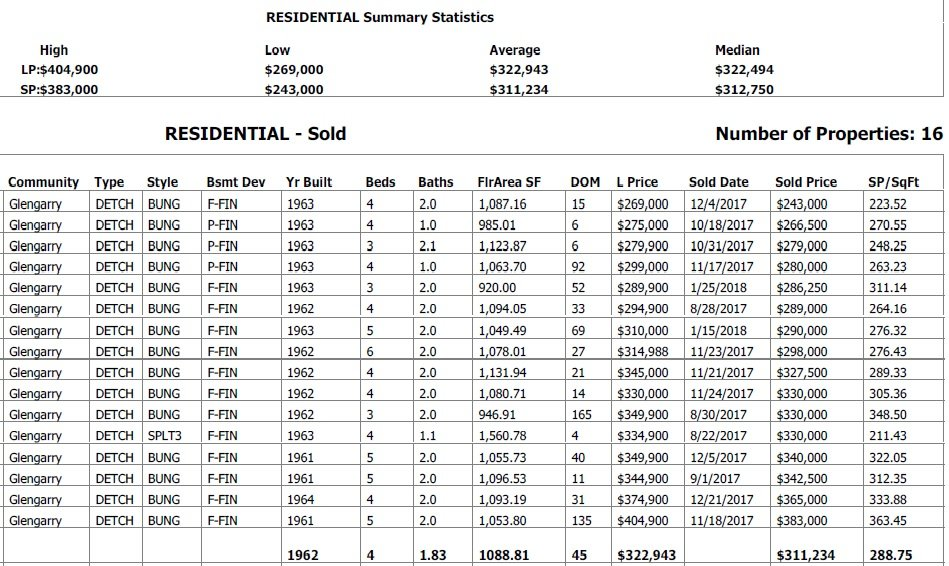 homes sold in glengarry graph