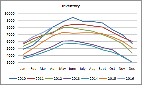 inventory grap for homes for sale in edmonton from january of 2010 to april of 2016