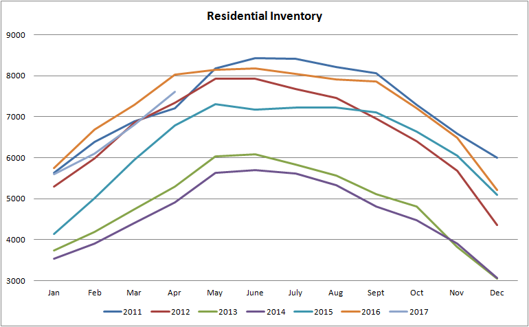 graph for residential inventory for homes for sale in edmonton from january of 2011 to april of 2017
