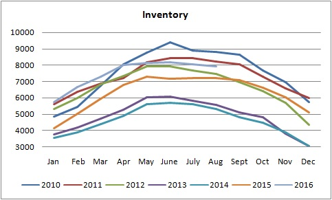 inventory graph fro homes for sale in edmonton from january of 2010